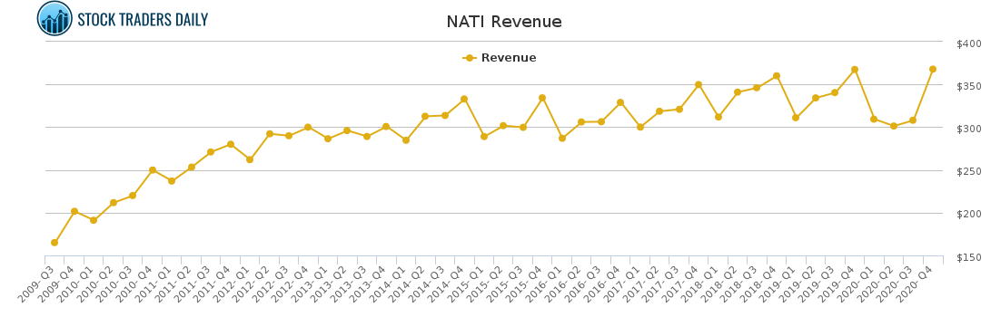 NATI Revenue chart for March 9 2021