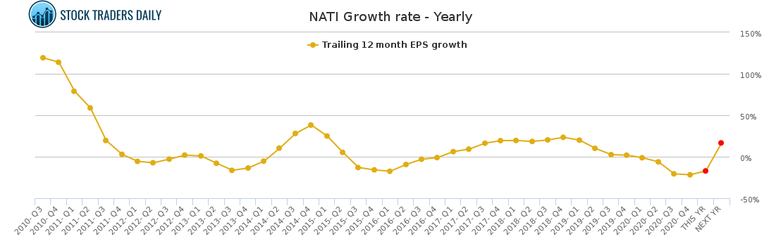 NATI Growth rate - Yearly for March 9 2021