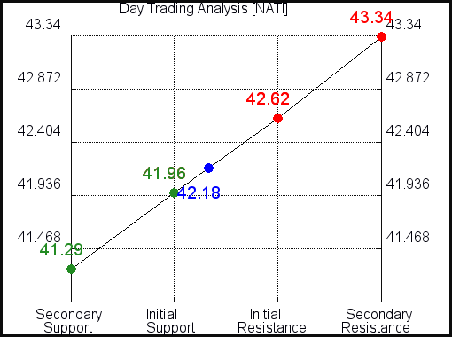 NATI Day Trading Analysis for March 9 2021