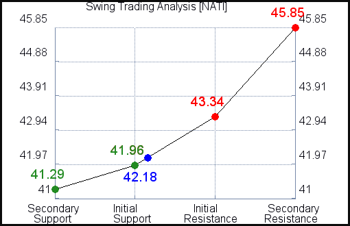NATI Swing Trading Analysis for March 9 2021