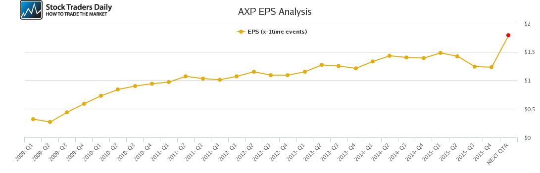 AXP EPS Analysis