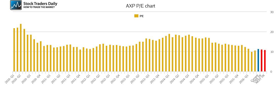 AXP PE chart