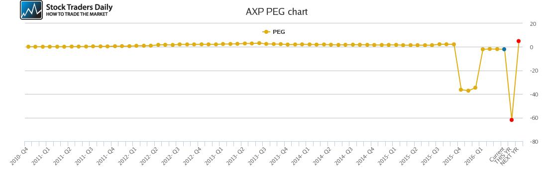 AXP PEG chart