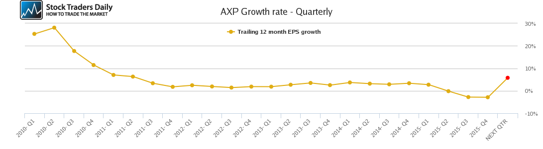 AXP Growth rate - Quarterly