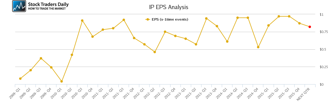 IP EPS Analysis
