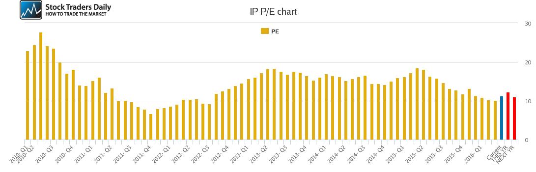 IP PE chart
