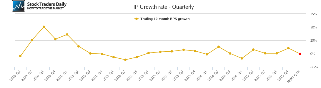 IP Growth rate - Quarterly