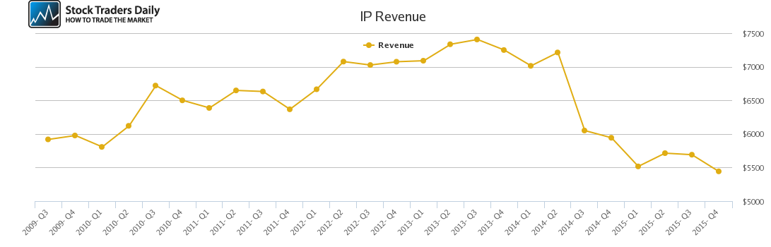 IP Revenue chart
