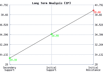 IP Long Term Analysis