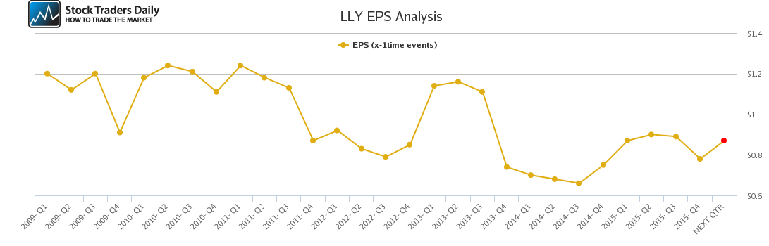 LLY EPS Analysis