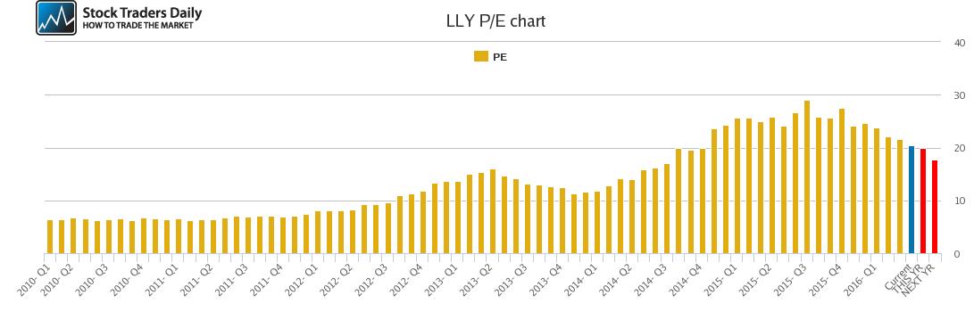 LLY PE chart
