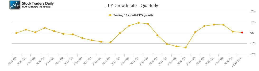 LLY Growth rate - Quarterly
