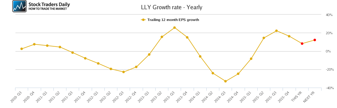 LLY Growth rate - Yearly