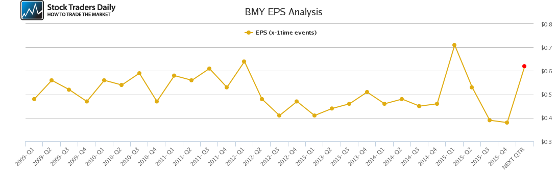 BMY EPS Analysis