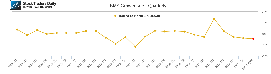 BMY Growth rate - Quarterly