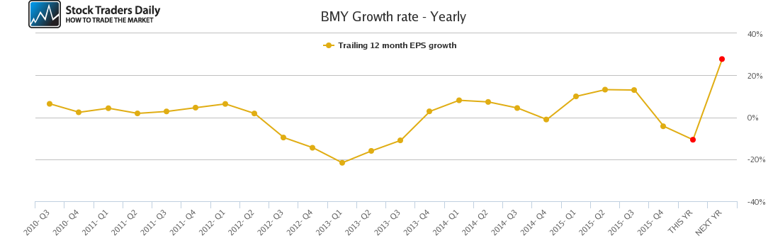 BMY Growth rate - Yearly