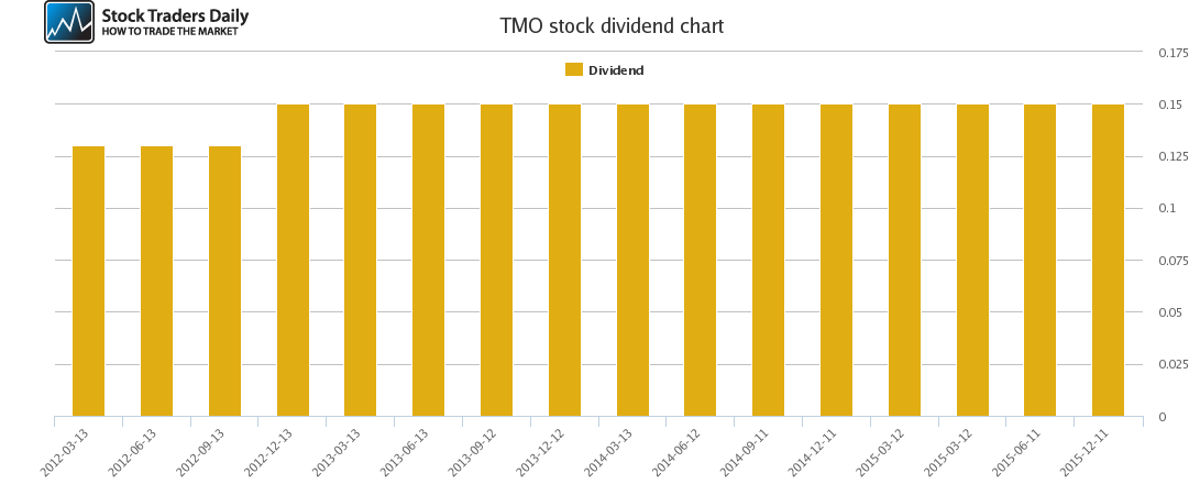 TMO Dividend Chart