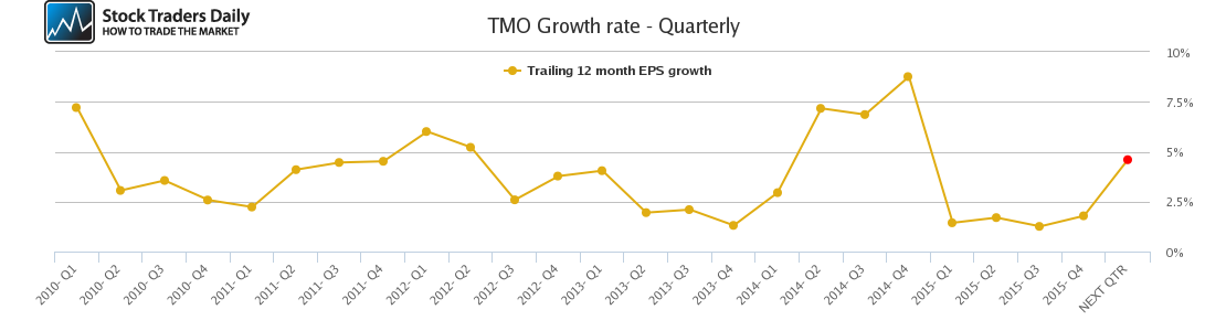 TMO Growth rate - Quarterly
