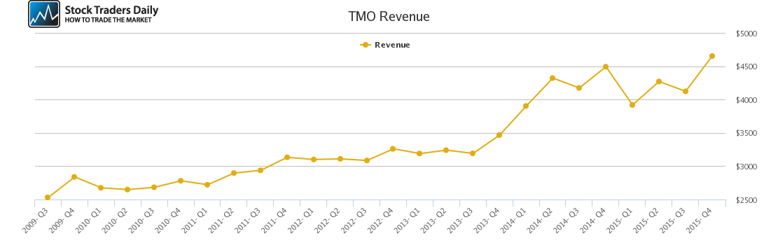 TMO Revenue chart