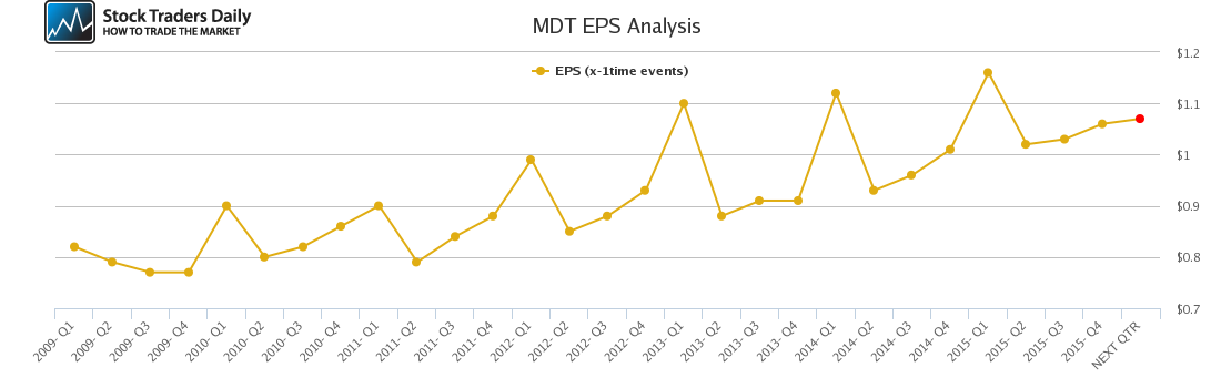 MDT EPS Analysis