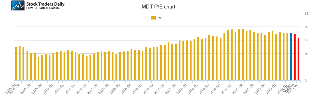 MDT PE chart