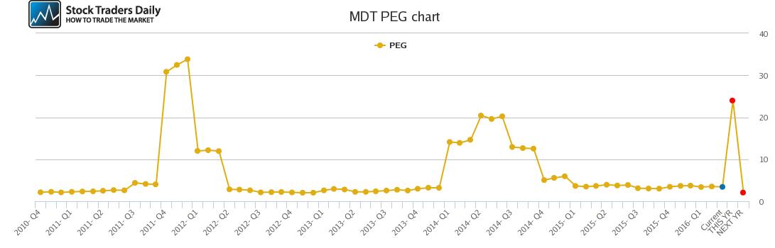 MDT PEG chart