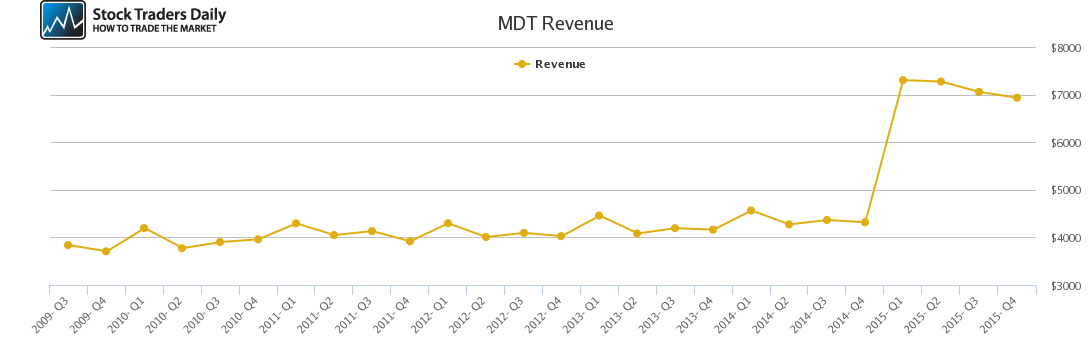 MDT Revenue chart
