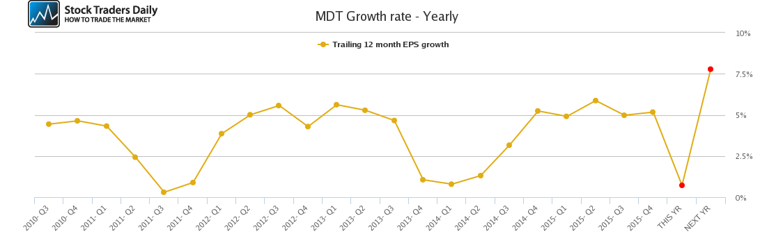 MDT Growth rate - Yearly