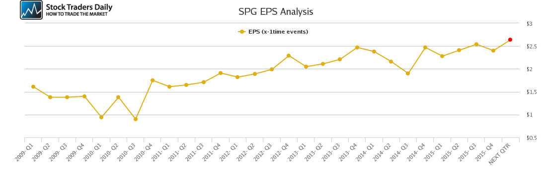 SPG EPS Analysis