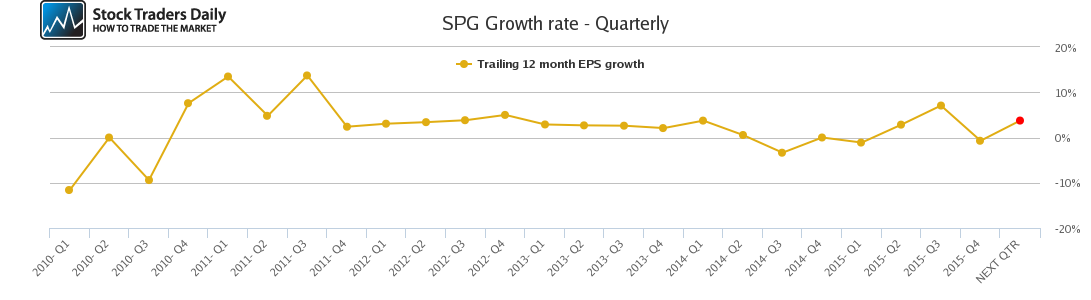 SPG Growth rate - Quarterly