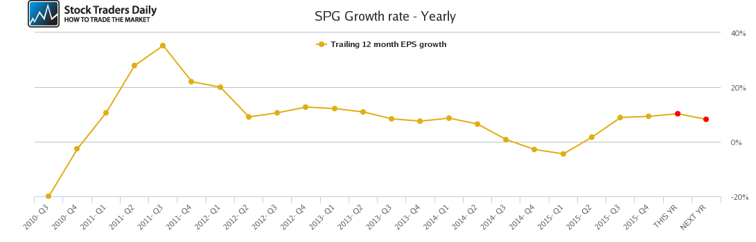 SPG Growth rate - Yearly