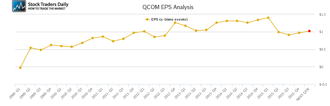 QCOM EPS Analysis
