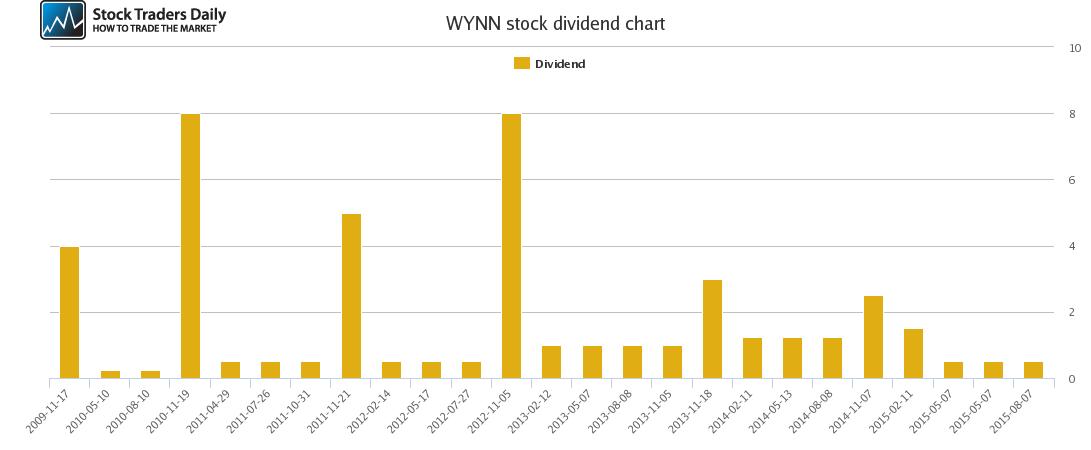 WYNN Dividend Chart