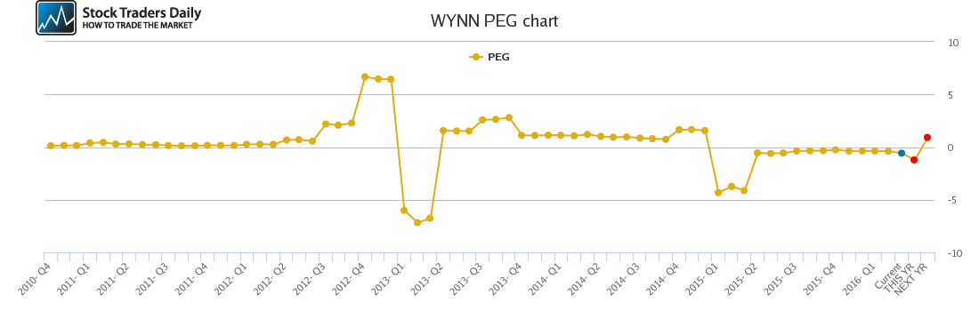 WYNN PEG chart