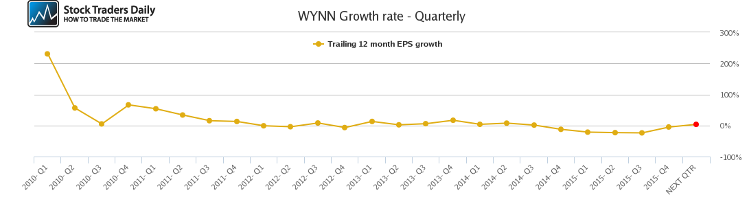 WYNN Growth rate - Quarterly