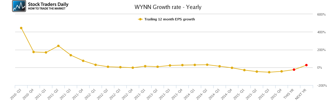 WYNN Growth rate - Yearly