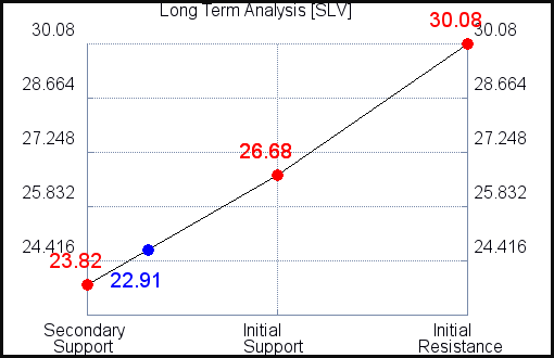 SLV Long Term Analysis for March 30 2021