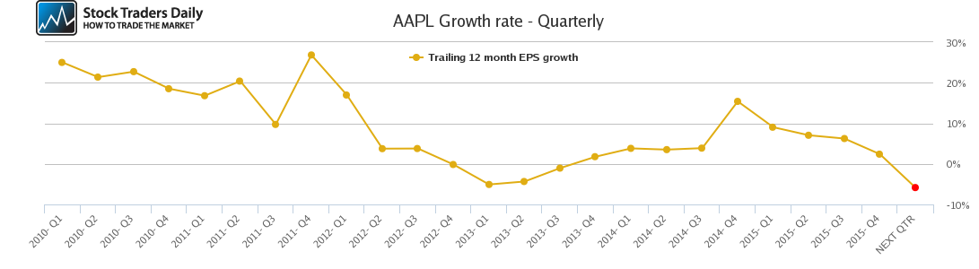 AAPL Growth rate - Quarterly