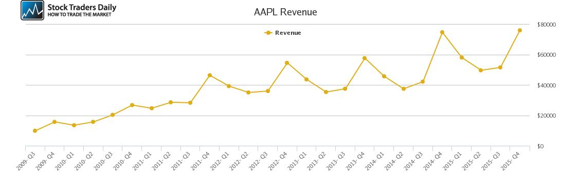 AAPL Revenue chart