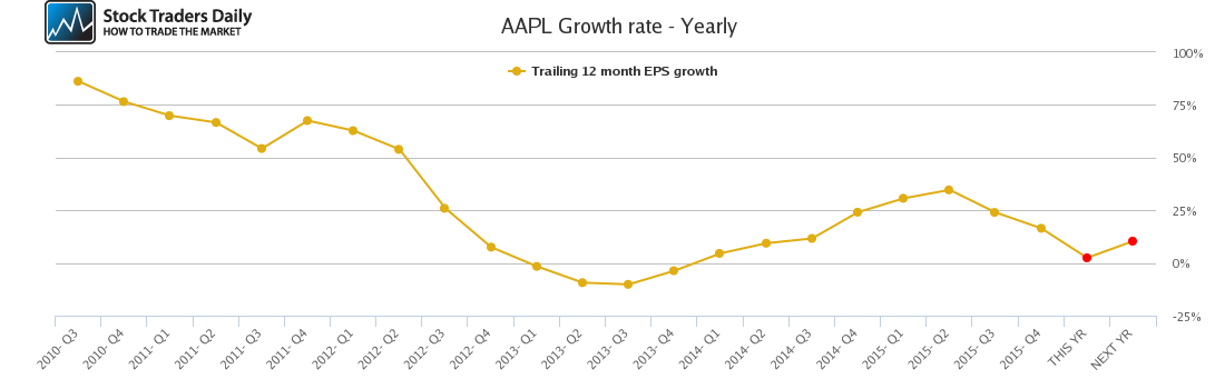 AAPL Growth rate - Yearly