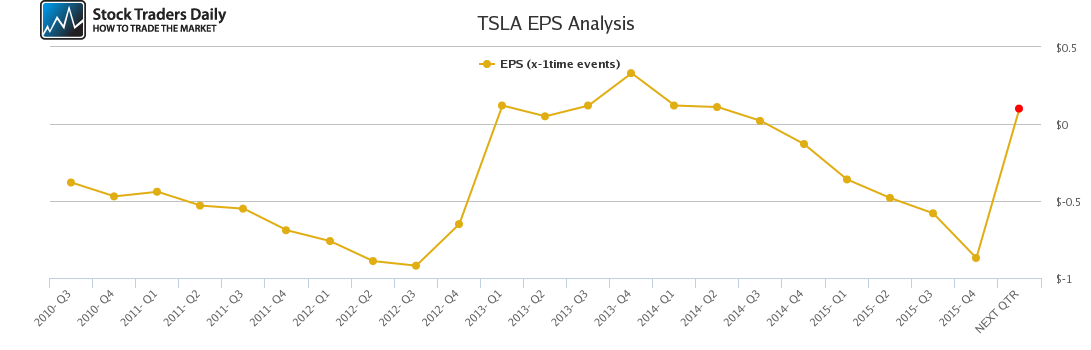 TSLA EPS Analysis
