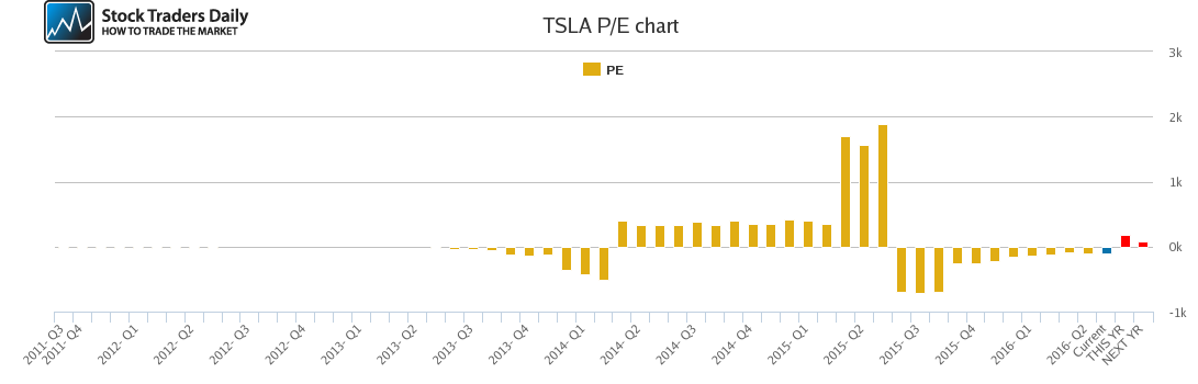 TSLA PE chart
