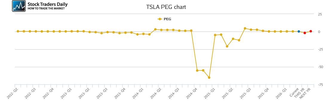 TSLA PEG chart