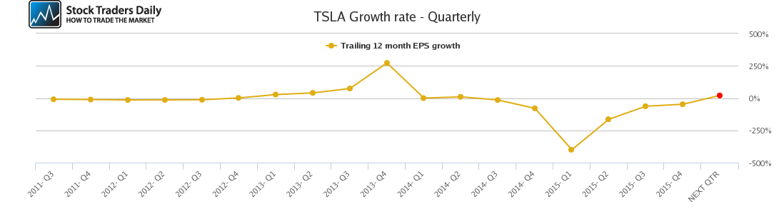 TSLA Growth rate - Quarterly