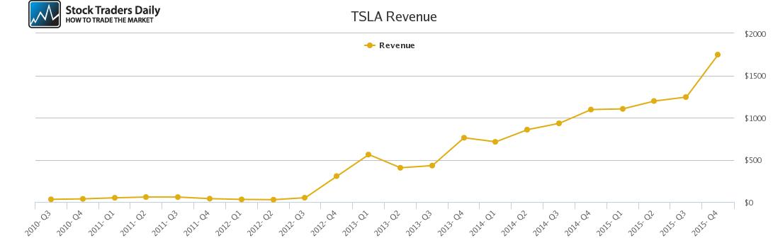 TSLA Revenue chart