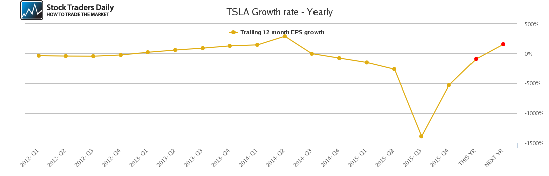 TSLA Growth rate - Yearly
