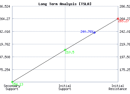 TSLA Long Term Analysis