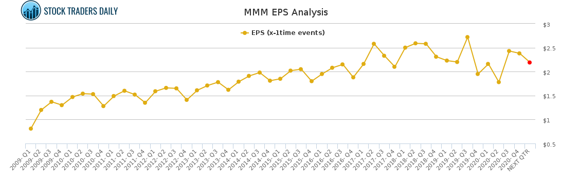 MMM EPS Analysis for April 1 2021