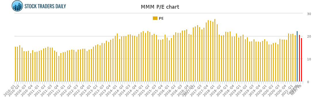 MMM PE chart for April 1 2021