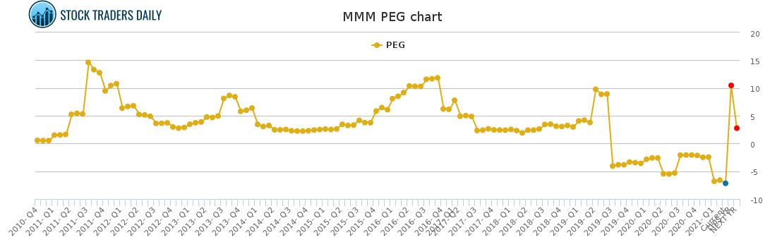 MMM PEG chart for April 1 2021